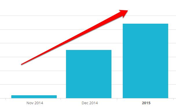 Guest blogging list growth