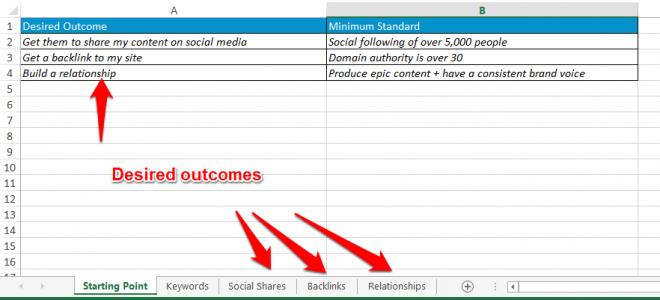 Blogger Outreach Spreadsheet Desired Outcomes