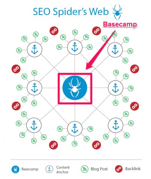 Basecamp in SEO strategy template screenshot