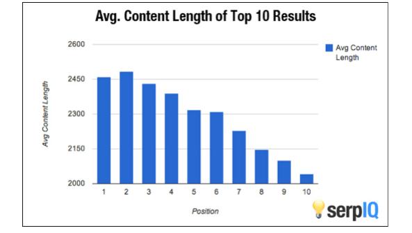 SERPIQ Search Ranking Image