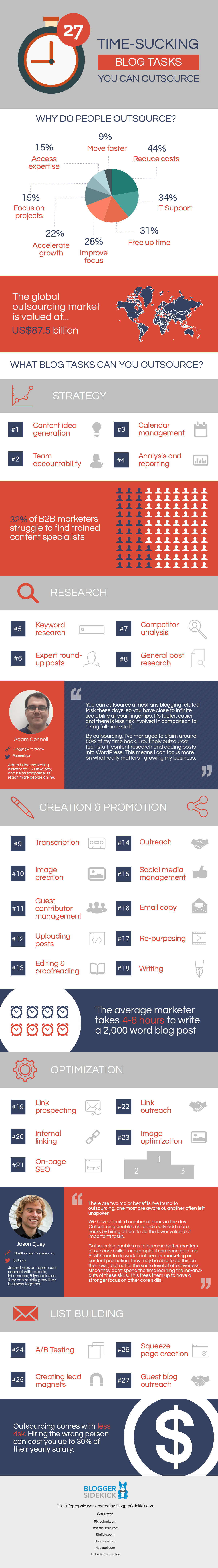 Blog Outsourcing Infographic