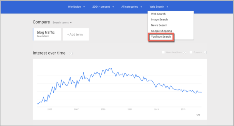 Youtube search trends as keyword research method